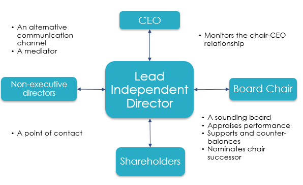 lead independent director